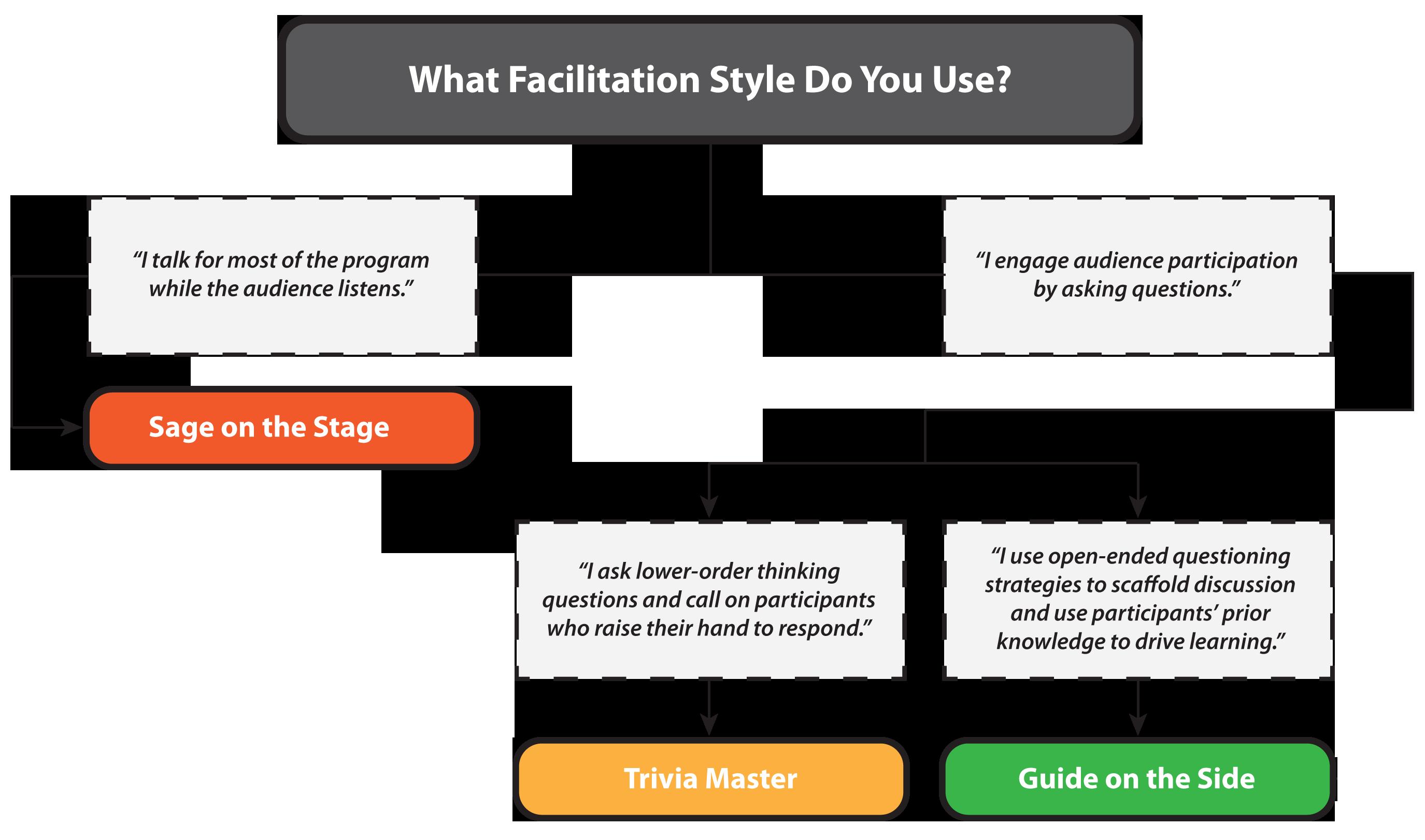 Facilitation Styles Chart