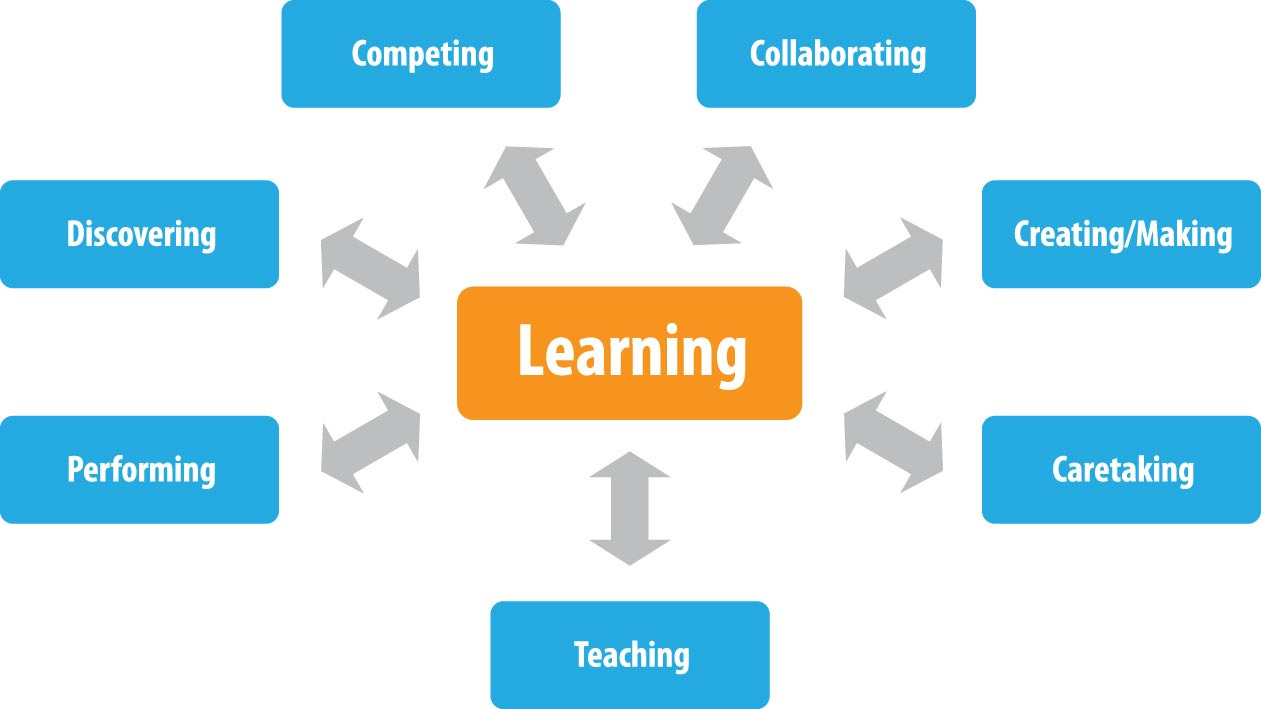 Learning Diagram