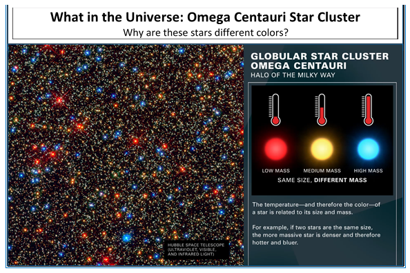 What in the Universe: Omega Centauri Star Cluster