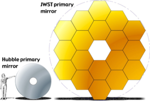 The single mirror of the Hubble Space Telescope is show next to the larger composite mirror of the James Webb Space Telescope. The Hubble mirror is a single silver ring-shaped mirror. The James Webb Space Telescope mirror consists of eighteen gold hexagons arranged in a ring.