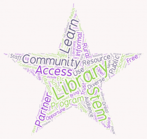 Conference attendees listed the strengths and opportunities (left), as well as the weaknesses and threats (right) to STEM learning in libraries, which are graphically represented in these two word clouds.