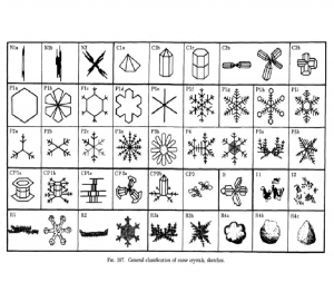 Types of Snow Crystals