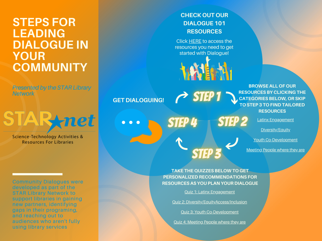 Steps for leading Dialogue in your community
